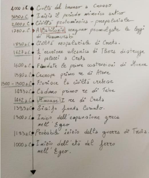 Linea temporale dell'evoluzione cretese, inclusa la presunta data del dominio di Minosse su Creta